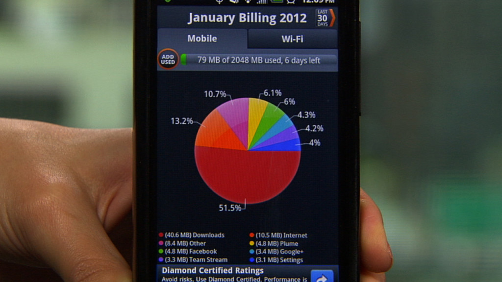 Android Apps to Track and Monitor Data Usage.