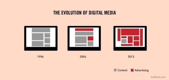 evolution of digital media