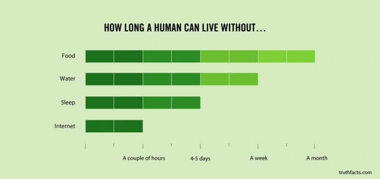 how long a humcan can live