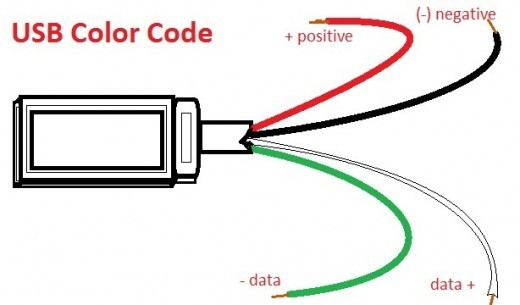 USB Color Codes