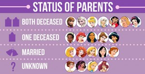 Buzzfeed put together a comprehensive list of why Disney kills off parents.