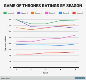 game-of-throne-viewership-by-season-chart